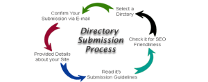 Directory Submission in SEO