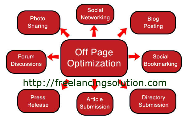 Off Page Optimization