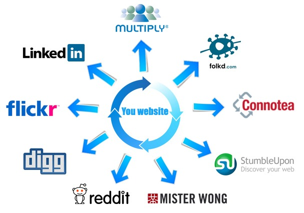 How to Find Social Bookmarking Site For Shirt?